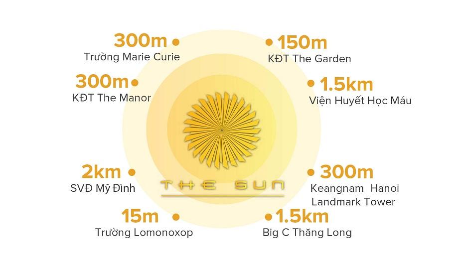 Liên kết vùng dự án The Sun