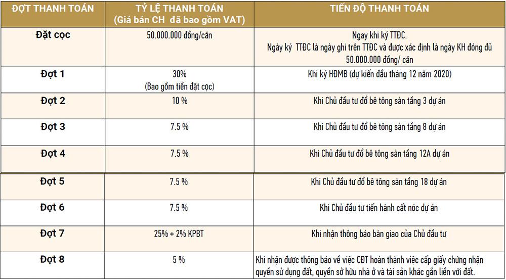 tiến độ thanh toán chung cư tecco diamond